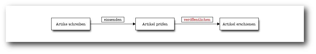 blockdiag – Diagramme einfach erstellen - Pro-Linux