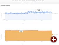 Überwachung der GitLab-Umgebung mit Prometheus in GitLab 9.0
