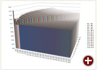 3D-Diagramm in OpenOffice 4.1