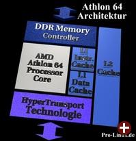 Die Architektur des Athlon64 Prozessors