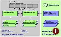 Architektur von OpenVAS