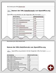 Ein zuvor unter StarOffice 8 (oben) gespeicherstes Dokument wurde unter AbiWord (unten) geöffnet