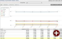 Abnehmender Marktanteil von Firefox auf dem Desktop