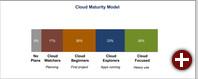 Akzeptanz von Cloud-Diensten