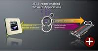 Anwendungen für ATI Stream