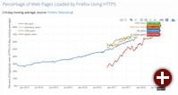 Anzahl der über HTTPS in Firefox geladenen Seiten