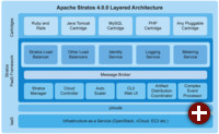 Apache Stratos-Architektur