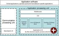 Architektur der neuen Anwendungsplattform