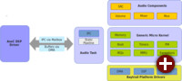 Architektur der Sound Open Firmware