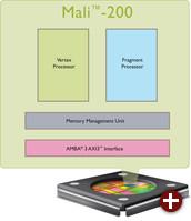Architektur des einfacheren Grafikprozessors Mali-200