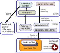 Architektur von AppStream