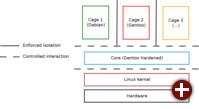 Architektur von CLIP OS v5