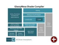 Architektur von Glassy Mesa