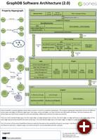 Architektur von GraphDB 2.0