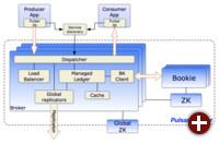 Architektur von Pulsar mit ZooKeeper und BookKeeper