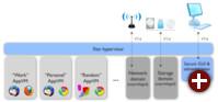 Architektur von Qubes OS