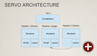 Architektur von Servo