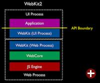Architektur von WebKit2