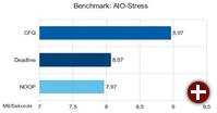Asynchrone Zugriffe: Für diesen Benchmark simuliert AIO-Stress die Datenträgerzugriffe von mehreren geöffneten Programmen. CFQ meistert diese Situation am besten (SSD: Intel X25-V 40 GB)
