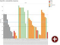 Bearbeitungszeit von OpenSSL-Sicherheitslücken 2014-2015
