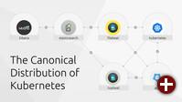 Bestandteile der Kubernetes-Distribution von Canonical
