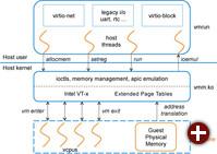 Bhyve-Hypervisor