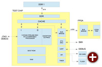 Blockdiagramm des J2-Kerns der Open Processor Foundation