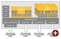 Blockdiagramm des RISC-V-Prozessors U54-MC