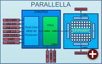 Blockdiagramm von Parallela