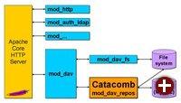 Blockdiagramm mit Catacomb (noch ohne mod_dbd)
