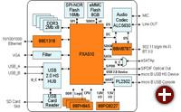 D2Plug Blockdiagramm