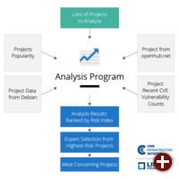 Das Census-Projekt der Core Infrastructure Initiative