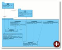 Das Interface IStrategyContext und deren Nutzer