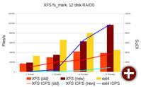 Das neue XFS im Vergleich