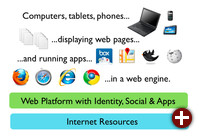 Das Web im Jahr 2013
