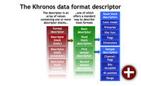 Der Khronos Data Format Descriptor