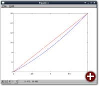 Die Funktion f und die Näherungsfunktion durch die Trapezformel (rot)