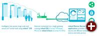 Die mbed IoT Device Platform soll Entwicklungen im Internet der Dinge beschleunigen