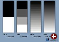 Die Zahl der Abstufungen innerhalb eines Farbkanals wird in Bit gemessen. Beispiele für Helligkeitsstufen.