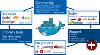 Docker-Ökosystem