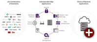 EdgeX Foundry will das Internet der Dinge vereinheitlichen