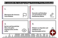Entstehungsprozess von der Common Voice-Datenbank