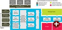 Entwicklungskonzept von OpenEmbedded und Yocto