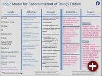 Fedora-IoT Planungsziel