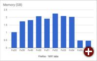 Firefox: Speicherverbrauch mit 1.691 Tabs