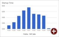 Firefox: Start mit 1.691 Tabs