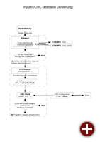 Flussdiagramm von inputlirc
