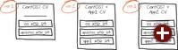 Dedizierte CVs pro OS bzw. Applikation