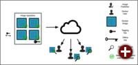 Funktionsschema von Docker Content Trust