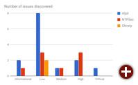 Gefundene Sicherheitslücken in ntpd, NTPsec und Chrony